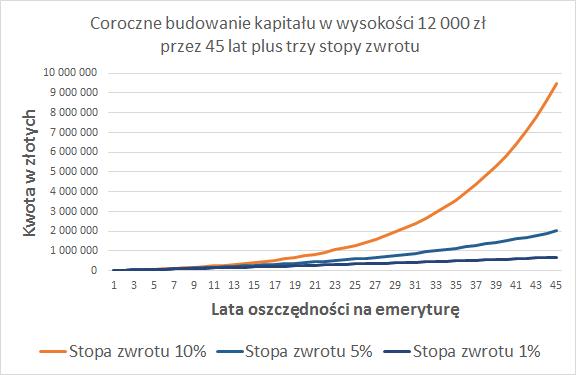 ike-12-000-zl-45-lat