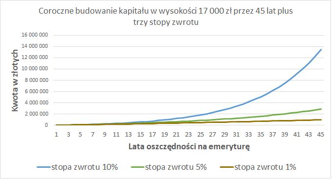 ike-ikze-17-000-zl-w-45-lat