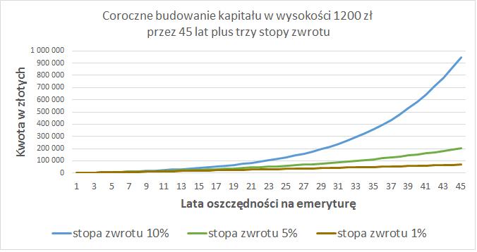 ike-lub-ikze-1200-zl-rocznie-w-45-lat