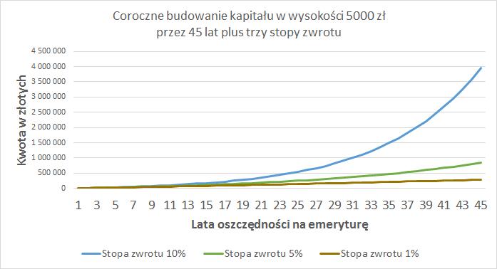 ikze-wplata-5000zl-na-45-lat-1