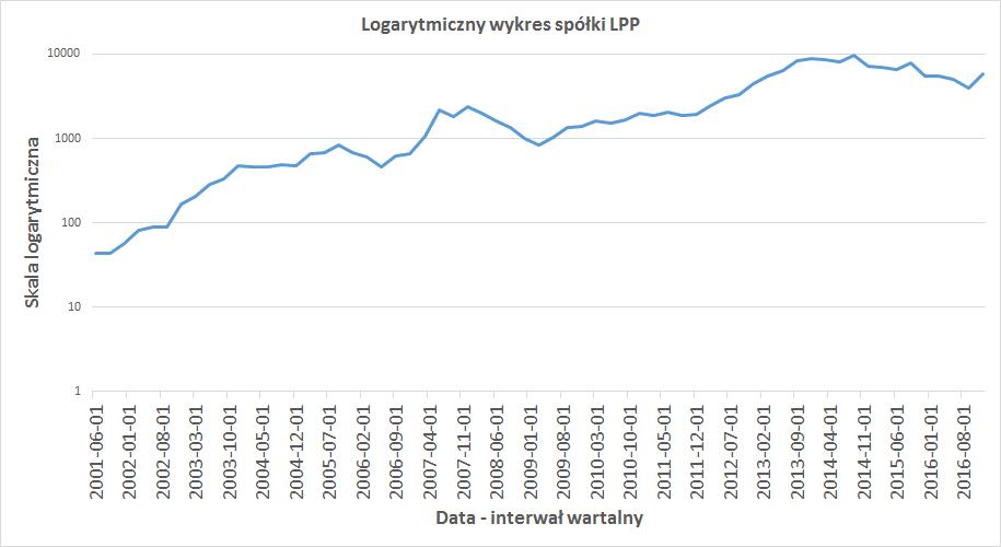 lpp-wykres-logarytmiczny1
