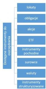 Inwestowanie na giełdzie: dostępne instrumenty