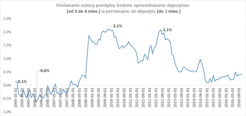 Porównanie rożnicy pomiędzy średnim oprocentowanie depozytów