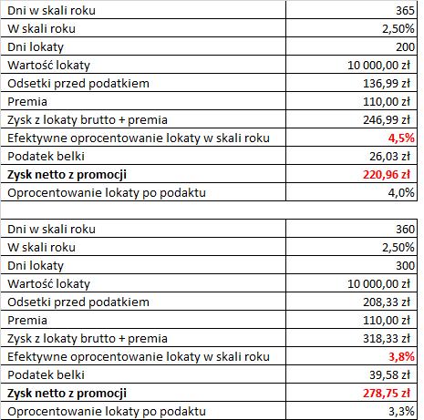 roczna kapitalizacja odsetek na przykładzie promocji bankowej