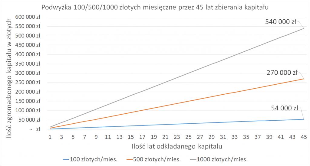 100-500-1000 45 lat kapital