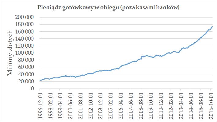 Pieniądz gotówkowy w obiegu (poza kasami banków)