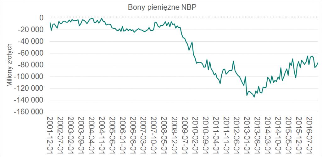 bony pieniezne NBP