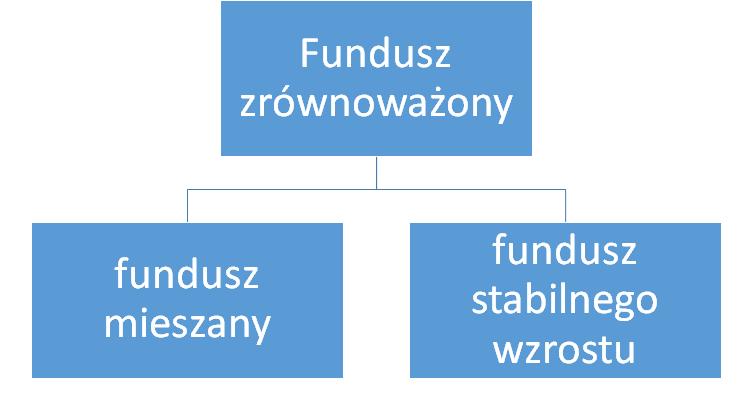 fundusze zrównoważone