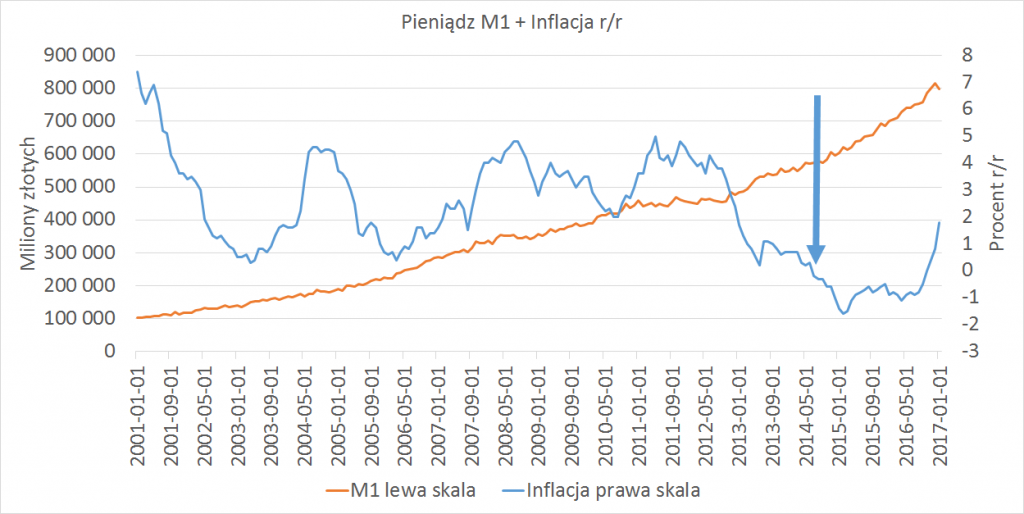 inflacja + kreacja pieniadza m1