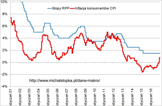 narodowy bank polski stopy procentowe inflacja