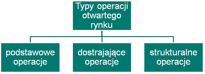 typy operacji otwartego rynku