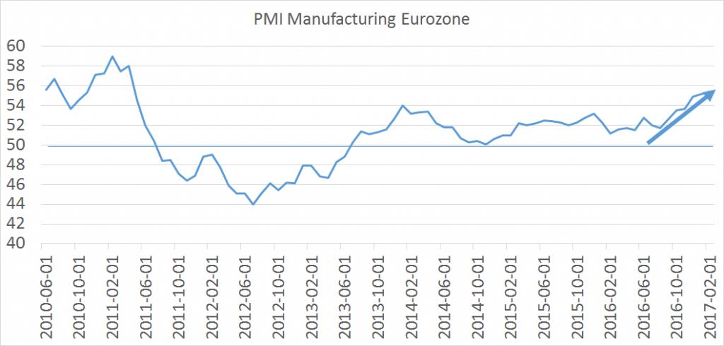 PMI strefa euro1