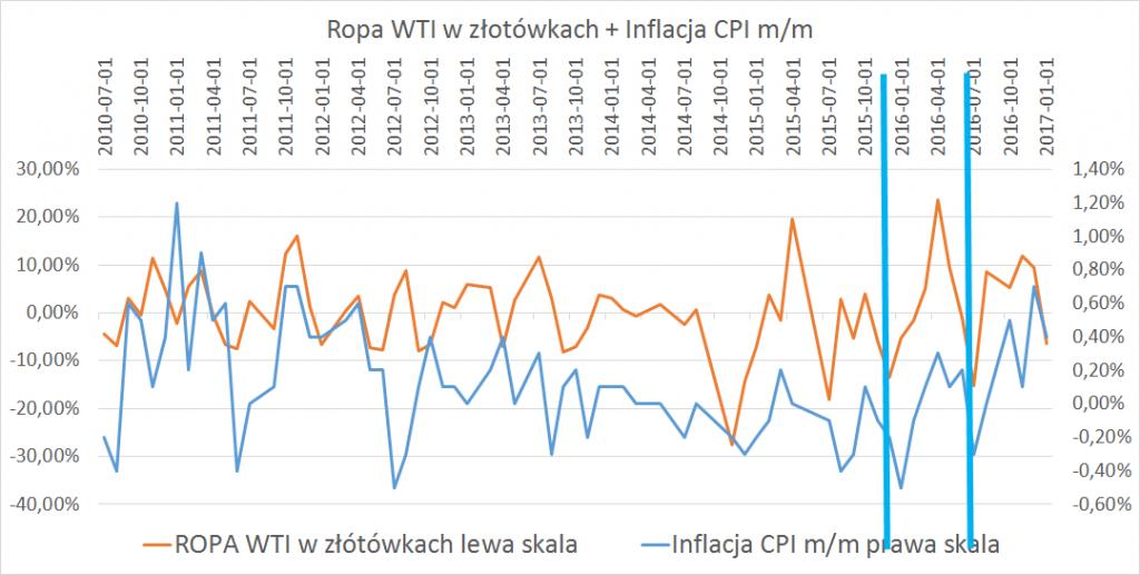 Ropa WTI w złotówkach + inflacja CPI