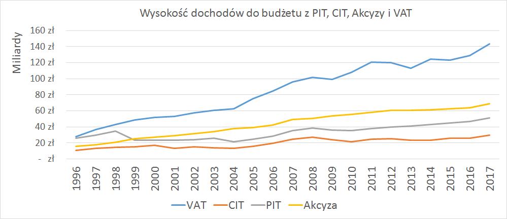 Wysokość dochodów budżetu z PIT, CIT, VAT, Akcyzy