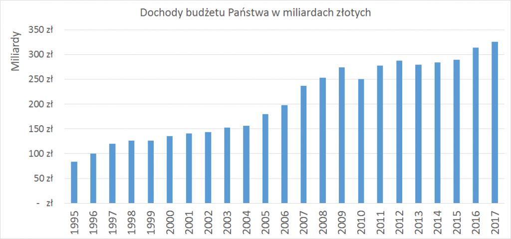 dochody budżetu państwa w miliardach złotych