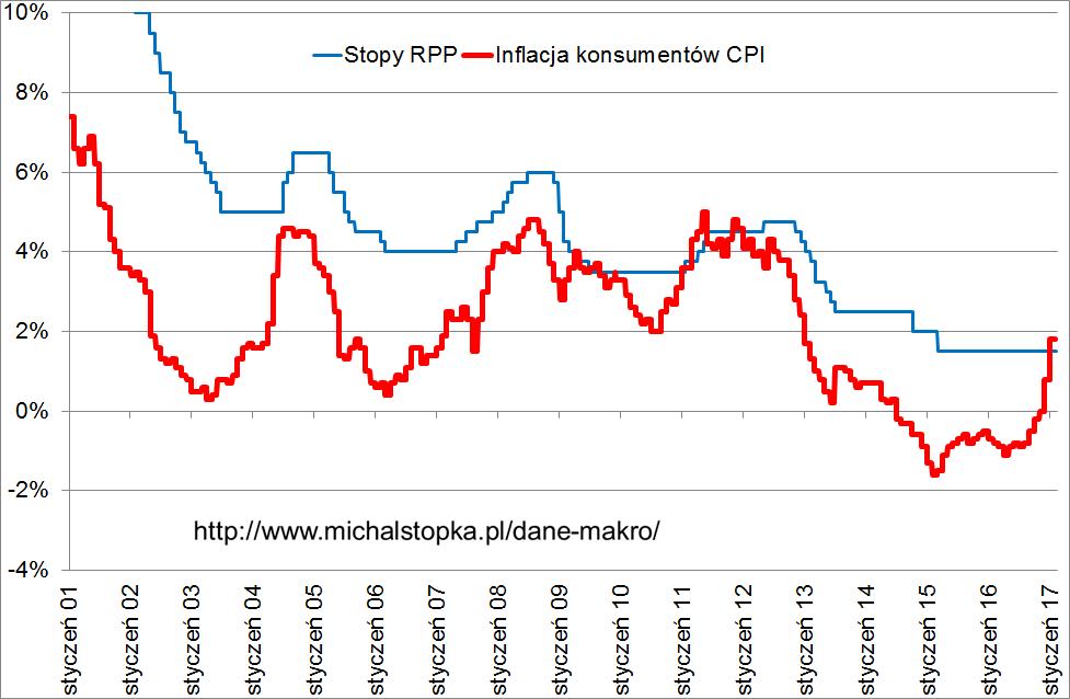 inflacja w Polsce dane za styczeń 2017