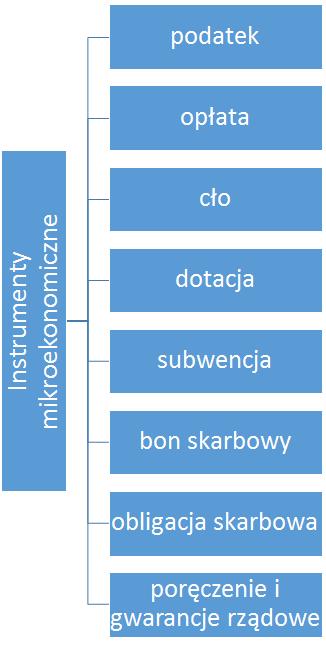 instrumenty mikro-ekonomiczne polityki fiskalnej