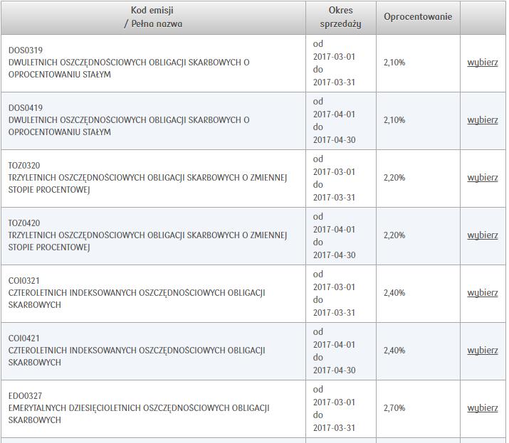jak kupić obligacje skarbowe: tabela z obligacjami