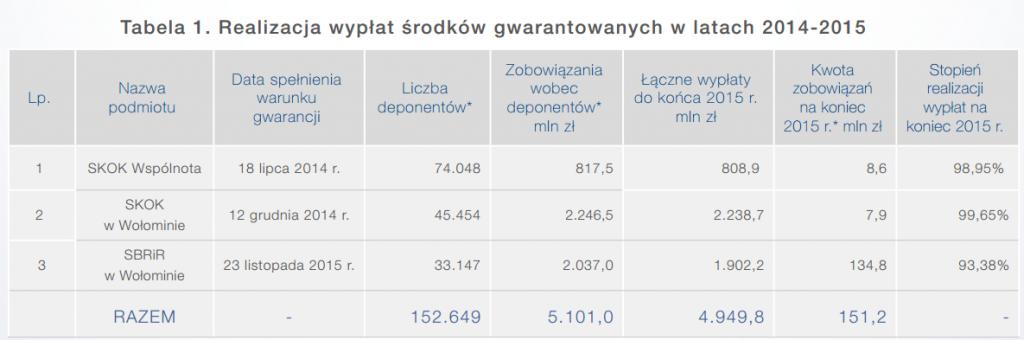 realizacja wypłat środków gwarantowanych 2014-15