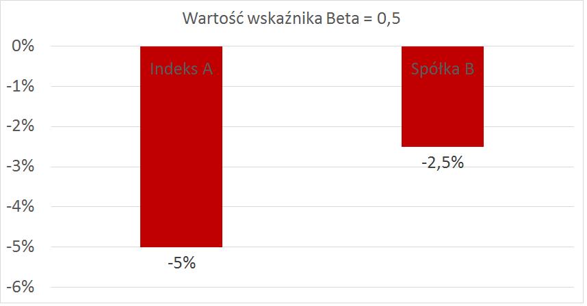 wartość wskaźnika beta 0,5 ujemnego