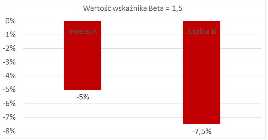 wartość wskaźnika beta 1,5