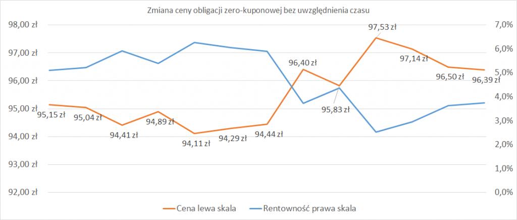 zmiana ceny obligacji zero-kuponowej bez uwzględnienia czasu