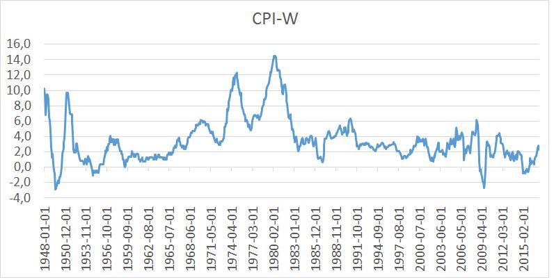 inflacja w USA CPI-W