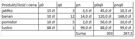 Formuła Laspeyres'a: przykładowa tabela