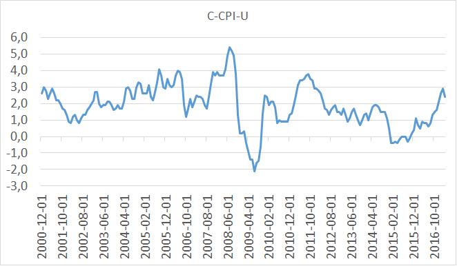 inflacja w USA C-CPI-U