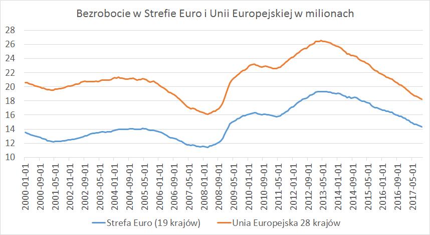 Bezrobocie w UE w milionach