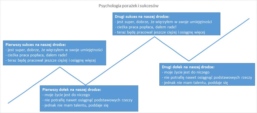 psychologia-porazek-sukcesow