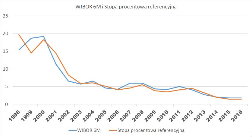 WIbor 6M i stopa procentowa referencyjna