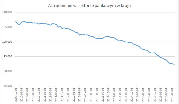 zatrudnienie-w-sektorze-bankowym-w-kraju