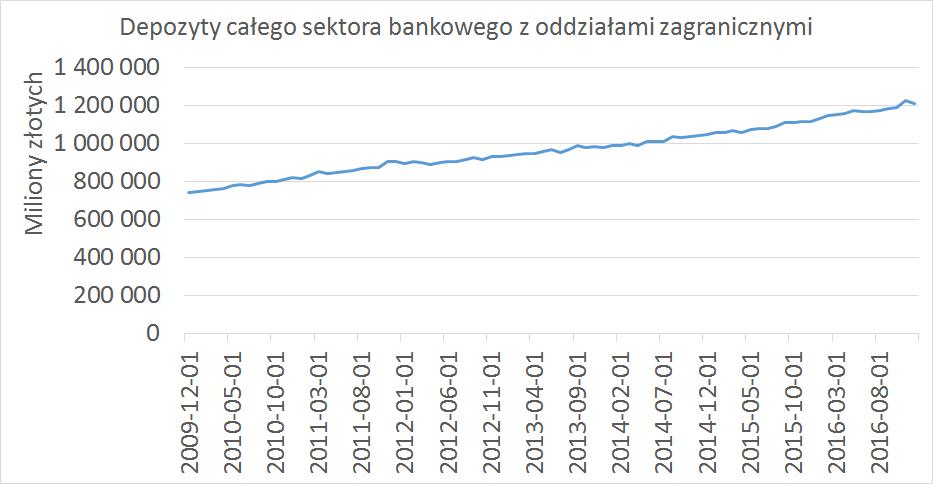depozyty sektora bankowego z oddziałami zagranicznymi