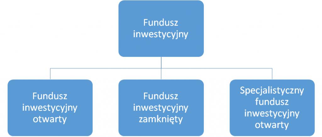 Fundusz Inwestycyjny otwarty, zamknięty, specjalistyczny grafika