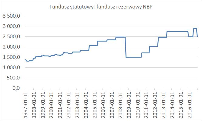 fundusz statutowy i fundusz rezerwowy nbp