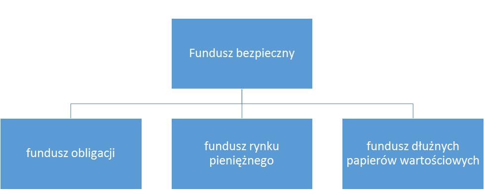 fundusze bezpieczne inwestycyjne