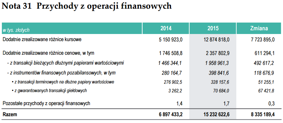 nota 31 przychody z operacji finansowych nbp