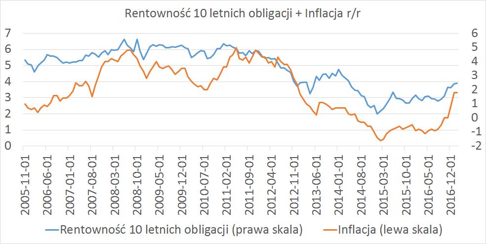 rentowność 10 letnich oblig + inflacja