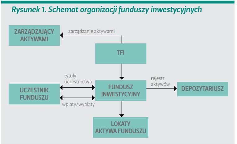 schemat organizacyjny funduszy inwestycyjnych