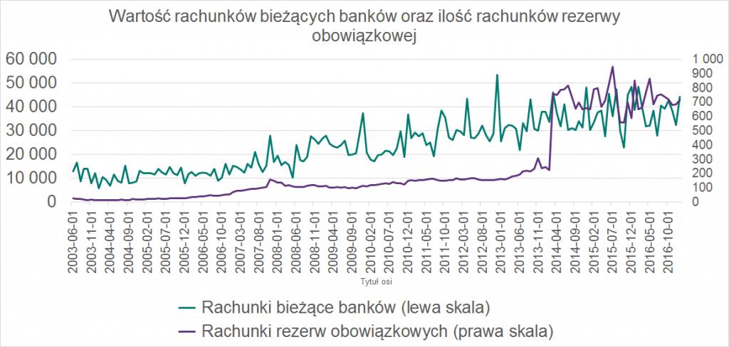 wartość rachunkó bieżących banków oraz ilośc rachunków rezerwy obowiązkowej