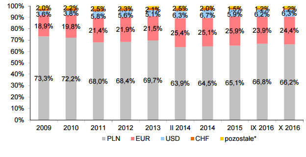 zadłuzenie spw waluty