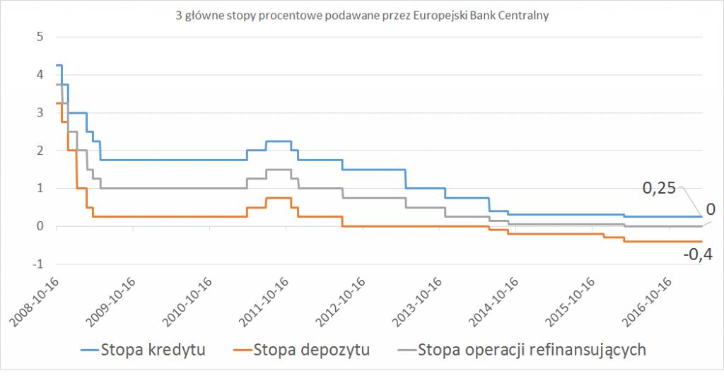 3 główne stopy procentowe podawane przez europejski bank centralny