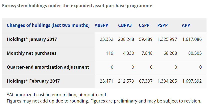 asset purchase programmes