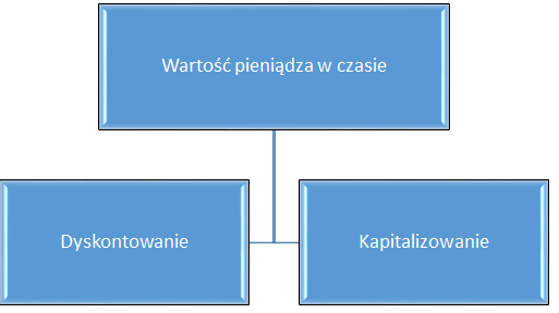 pierwszy diagram