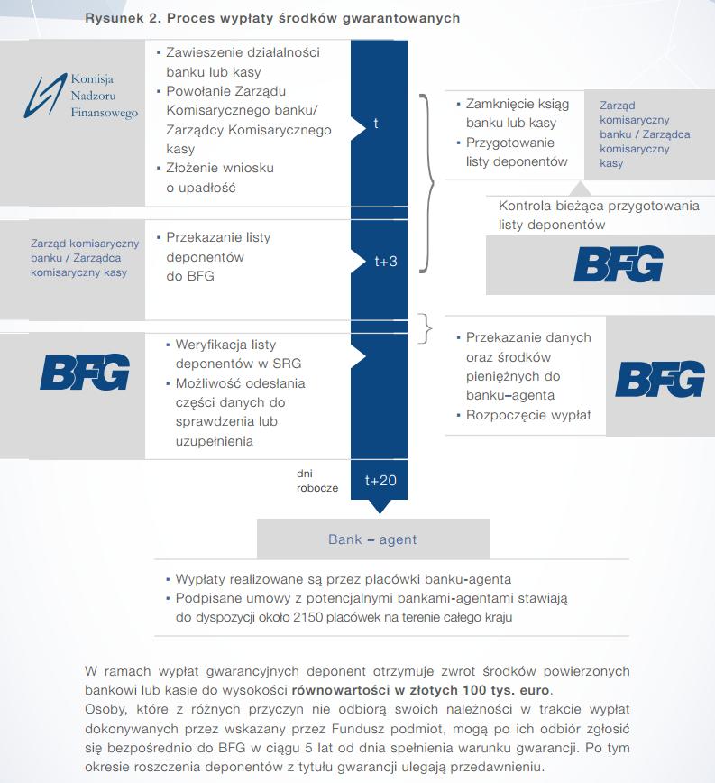Jak działa Bankowy Fundusz Gwarancyjny: proces wypłaty środków