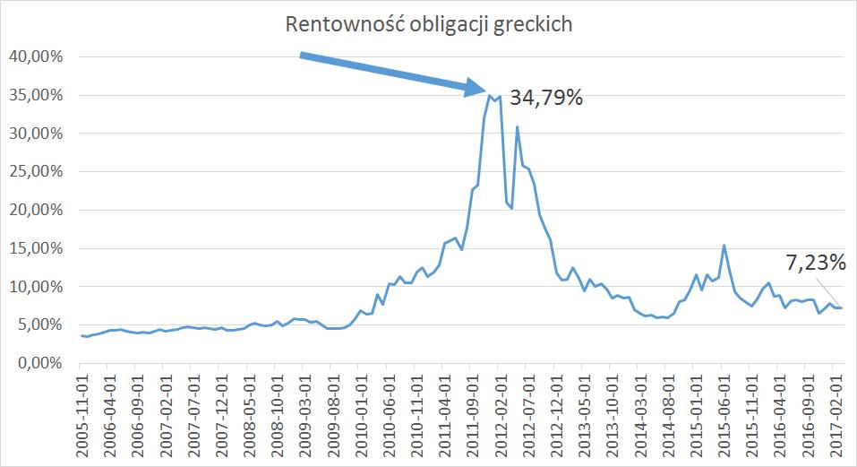 rentowność obligacji greckich