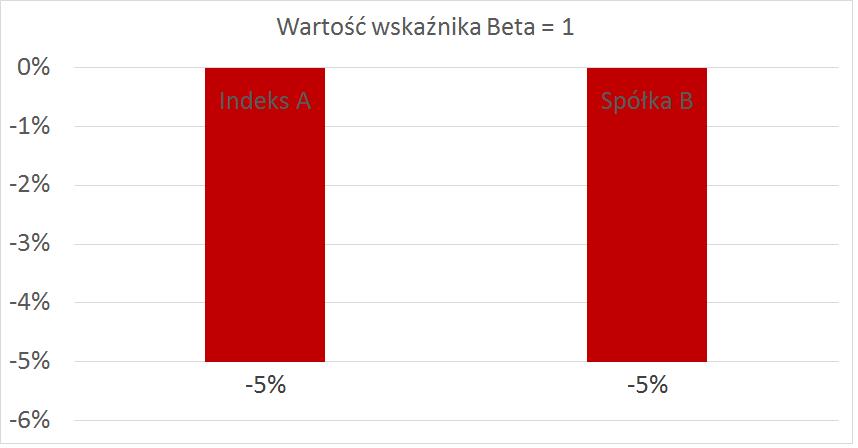 spadek przy beta 1