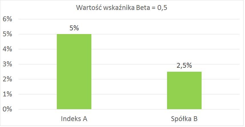 wartość wskaźnika beta 0,5 dodatniego