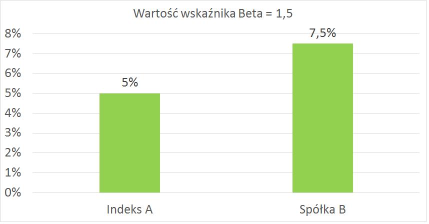 wartość wskaźnika beta dodatniego 1,5